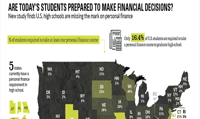 Are Today's Students Prepared to Make Financial Decisions? #infographic