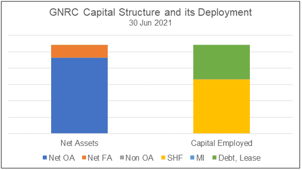 GNRC Capital Structure and Uses of Funds