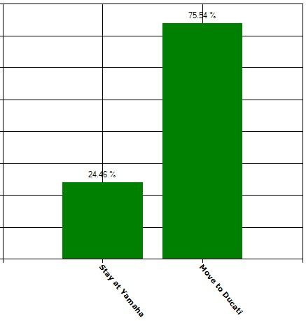 Hasil polling terhadap pilihan Lorenzo untuk tetap di Yamaha atau pindah ke Ducati