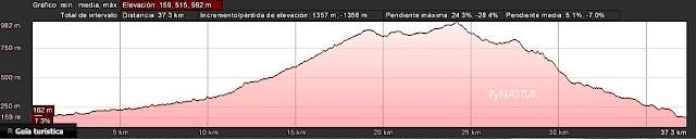Curva de nivel Ruta del Sellón GR-102 - Asturias