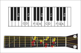 gambar kunci melodi bb tangga nada bb pada piano dan gitar