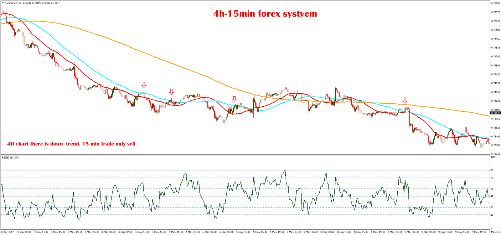 15 min chart trading system