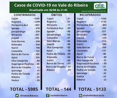 Vale do Ribeira soma 5985 casos positivos, 5133 recuperados e 144 mortes do Coronavírus - Covid-19