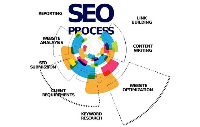 how to optimize old blog posts seo existing content