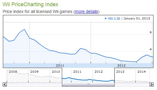 Change the Date Range on Index Charts