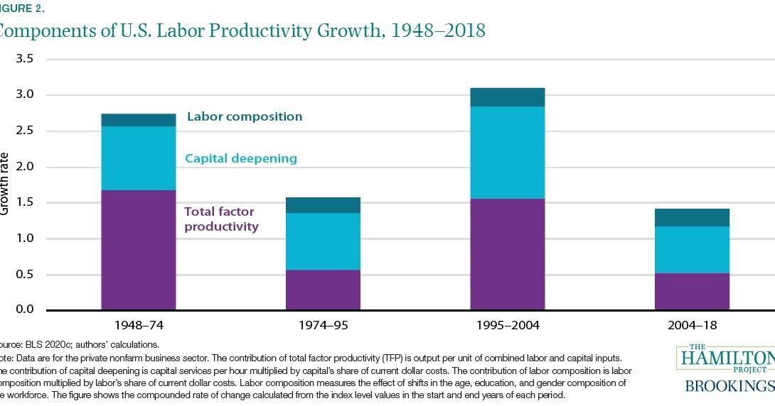 A produtividade que não aconteceu 10