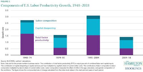 A produtividade que não aconteceu 2
