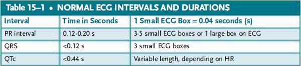normal ecg intervals and duration