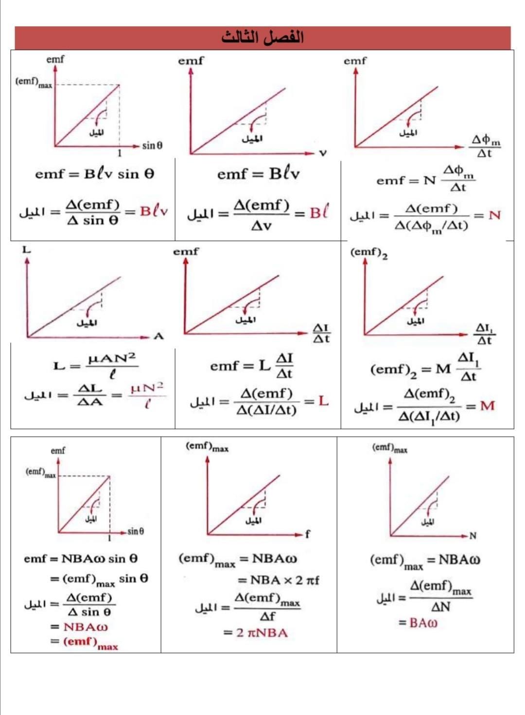 الرسوم البيانية لمنهج الفيزياء للثانوية العامة - صفحة 2 3