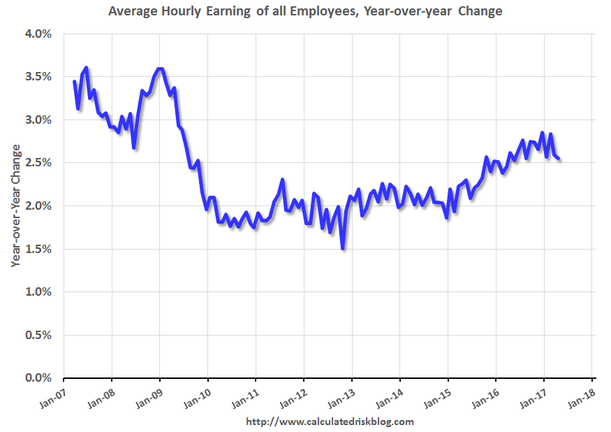 U-6 Unemployment–