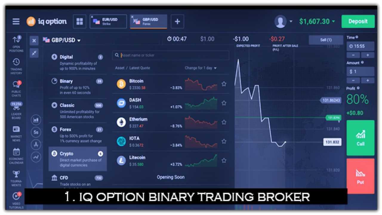 Australian regulated binary options brokers