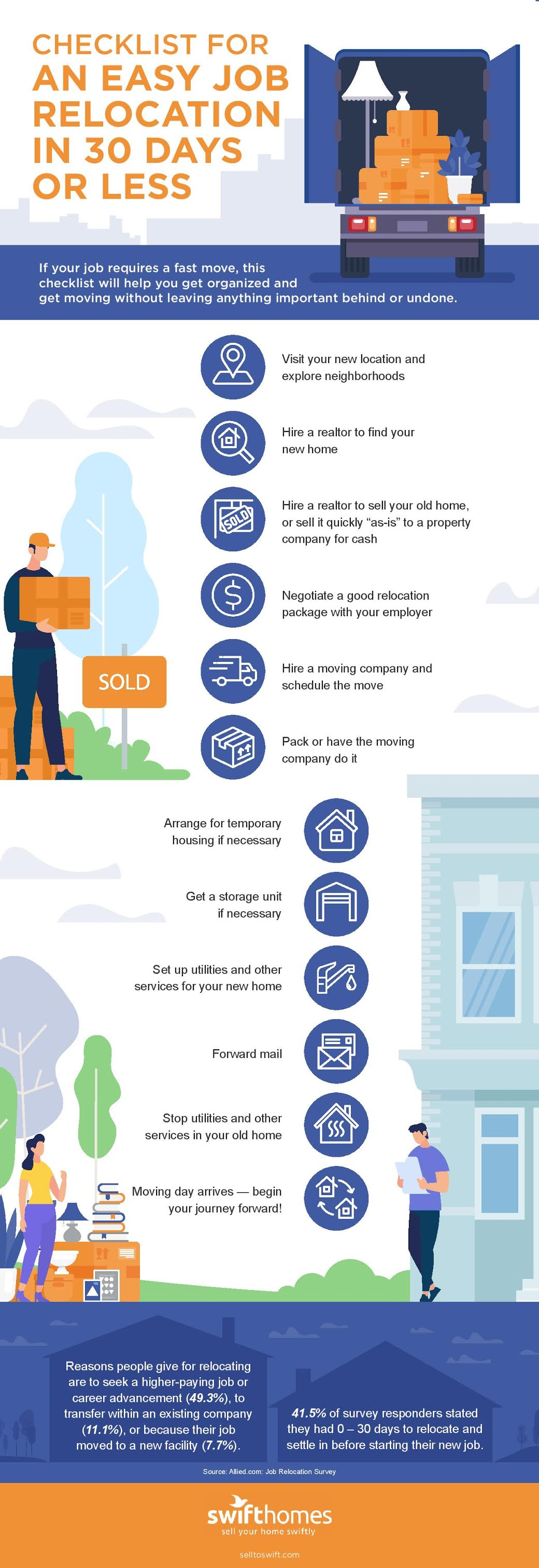 Checklist for an Easy Job Relocation #infographic #Job Relocation #Career & Jobs #infographics #Opportunity #Infographic
