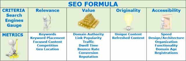 On Page Search Engine Optimization Formula