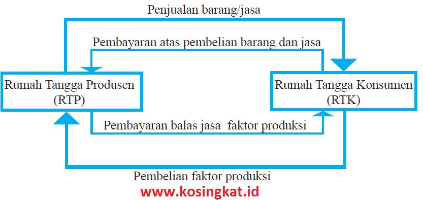 Kunci Jawaban Ips Kelas 8 Halaman 189 192 Uji Kompetensi Bab 3 Kosingkat