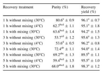 Tabel Purifikasi PHA pada Berbagai Suhu dan Perlakuan