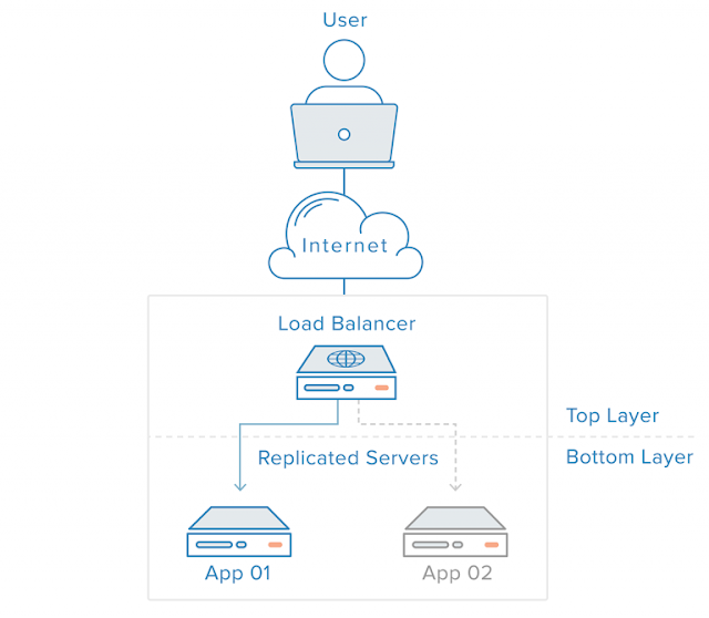 Memahami Pentingnya Load Balancing dalam Sistem