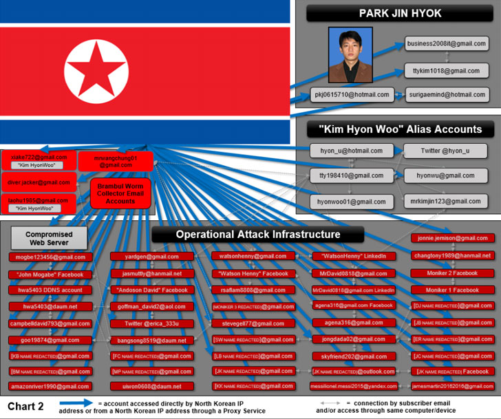 north korea wannacry attack