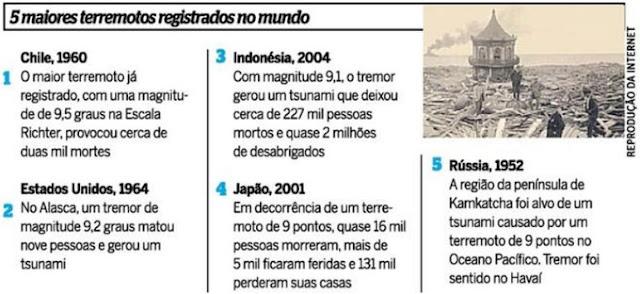 Lista dos maiores terremotos ocorridos no mundo