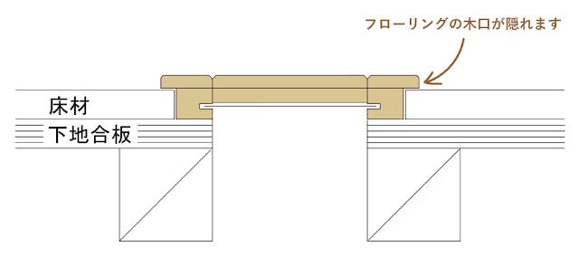 床がらりの施工イメージ