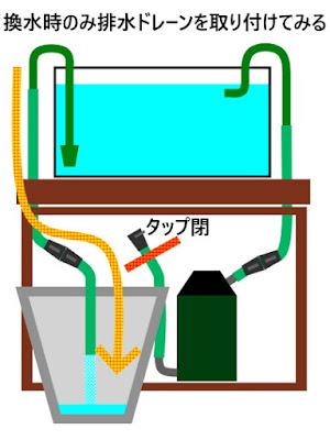 排水時のみドレーンを取り付ける方式