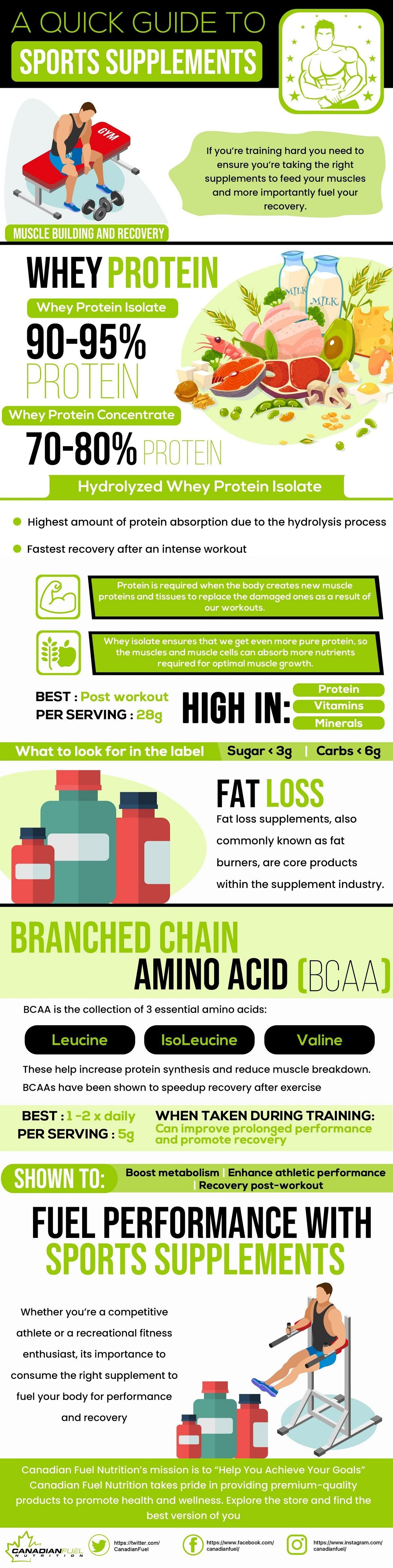a-quick-guide-to-sports-supplements-infographic