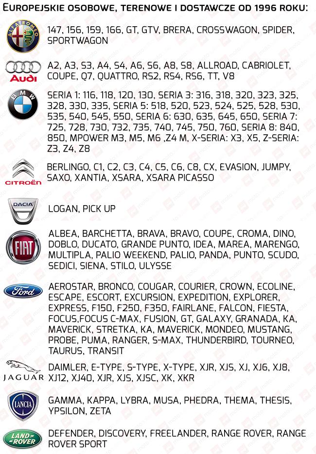lista obsługiwanych samochodów przez iCar