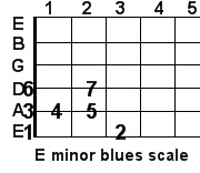 E minor blues guitar scale
