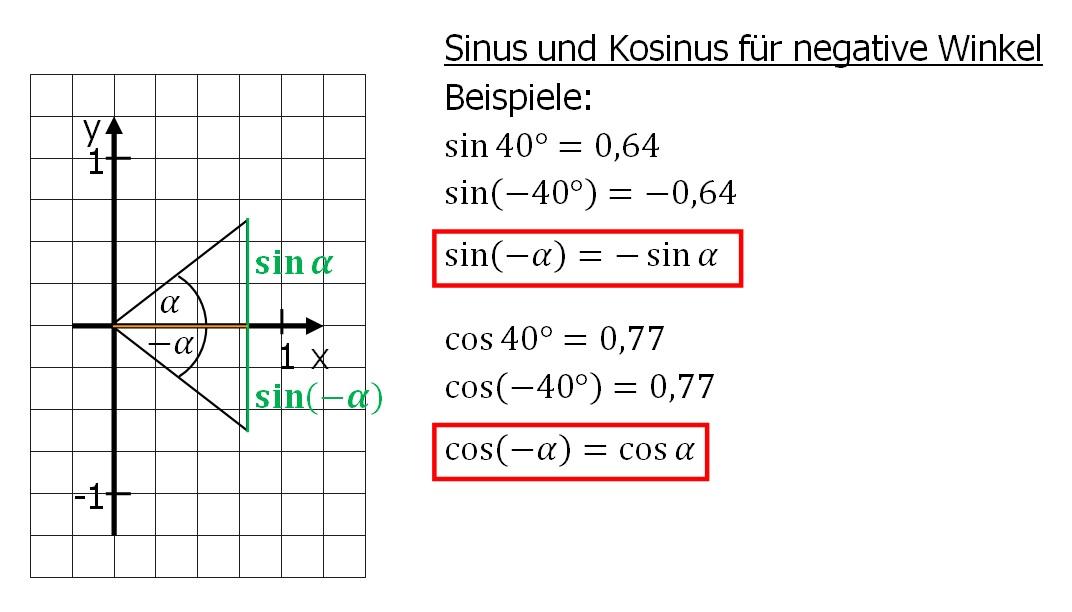 Ausgezeichnet Sinusund Cosinus Graphen Arbeitsblatt Bilder - Super ...