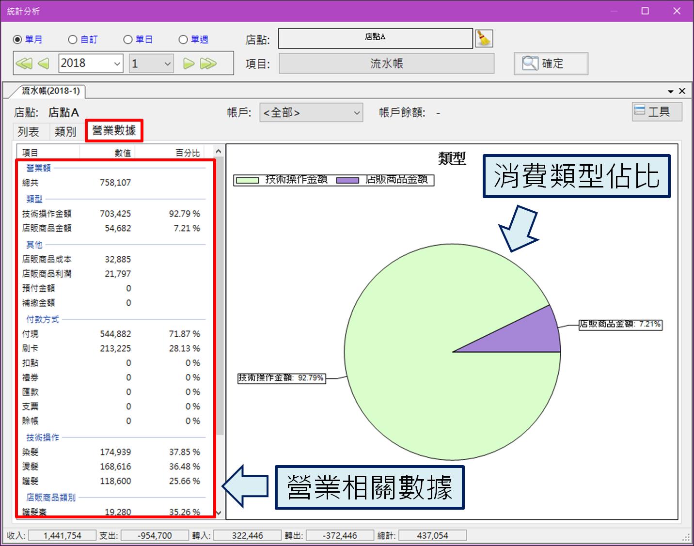 i-so POS 知識網: 流水帳–統計與損益分析