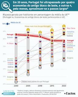 Portugal ultrapassado por países de leste economia apodrecetuga corrupção
