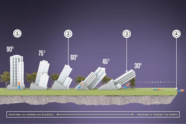 Ilustração da Super Interessante para uma Terra Plana com gravidade