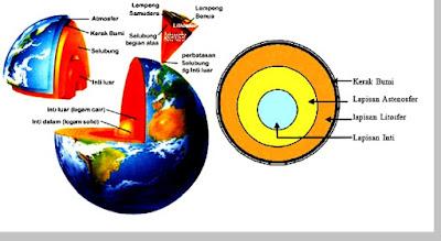 Kerak bumi (Earth crust) - pustakapengetahuan.com