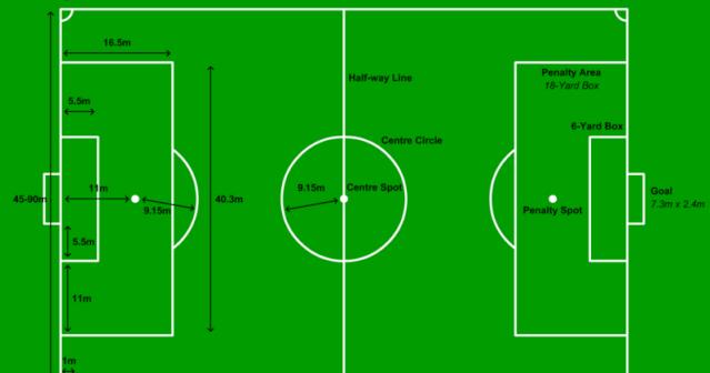 Tugas Penjas Ukuran Lapangan Bola Besar Ukuran Lapangan Bola Besar