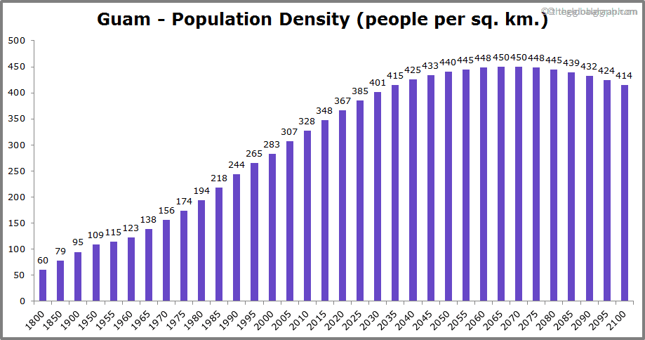 Guam  Population Density (people per sq. km.)
