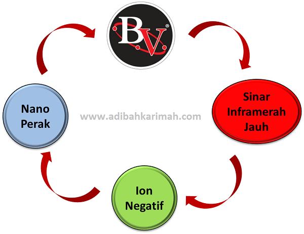 Bio Seleza Feminine Pad mengandungi FIR, BV, Nano Perak dan Ion Negatif