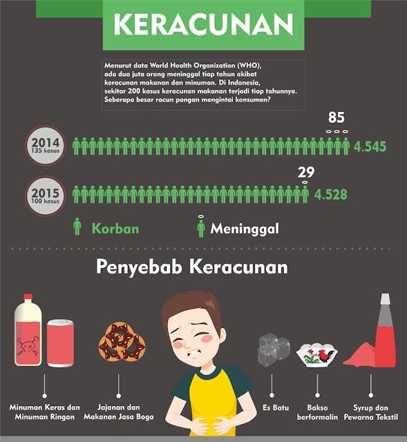Infografik Keracunan Makanan