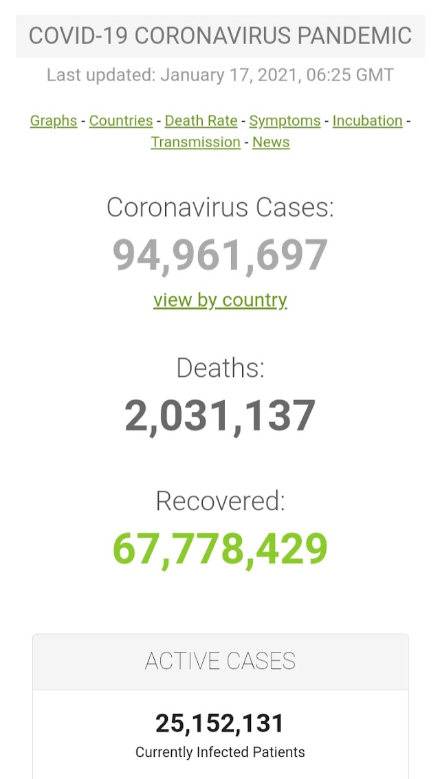 Kasus Covid-19 di Seluruh Dunia per 17 Januari 2021 ( 06:25GMT)