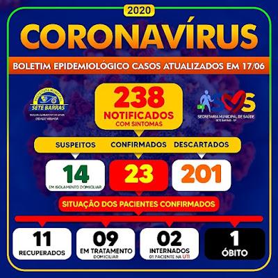 Sete Barras registra o primeiro óbito por COVID-19 - Coronavirus