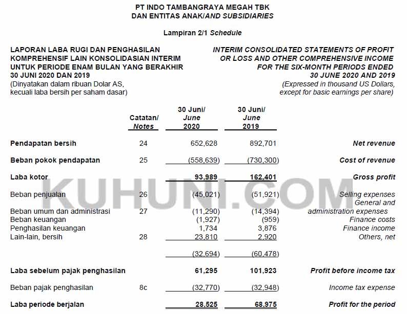 Laporan keuangan ITMG Kuartal 2 tahun 2020