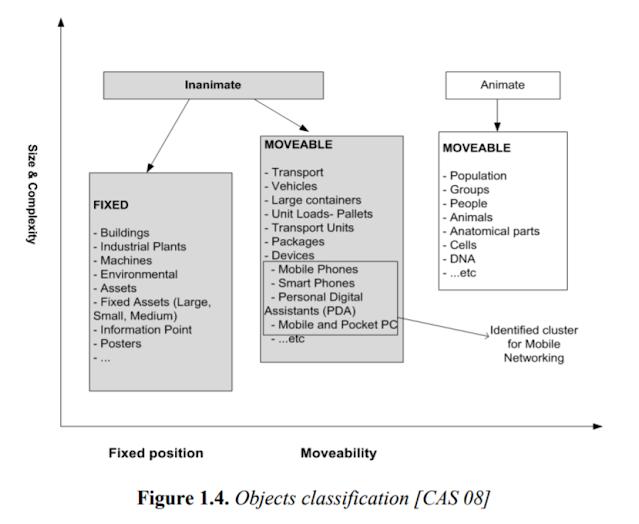 Object Classification