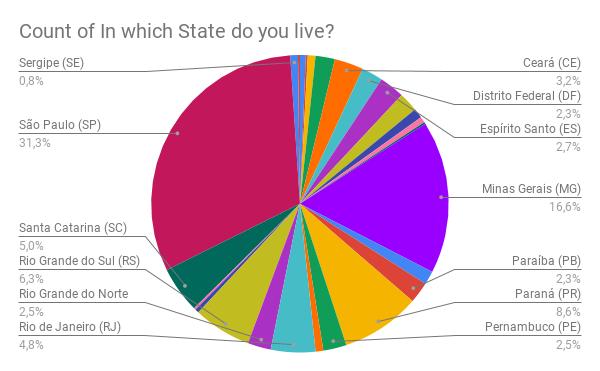 Gráfico por estado. 31,3% vive em são paulo
