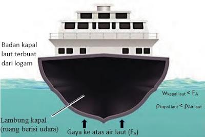kapal laut penerapan hukum archimedes