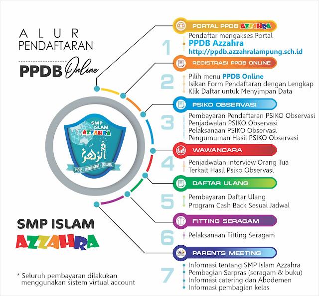 PPDB SMP Islam azzahra lampung