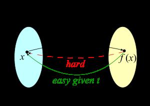 Trapdoor function