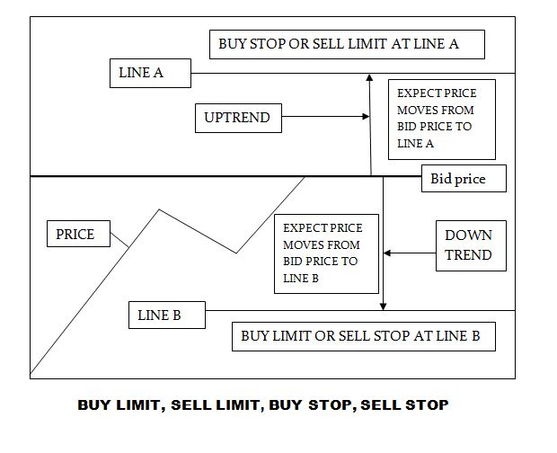 Forex buy limit buy stop