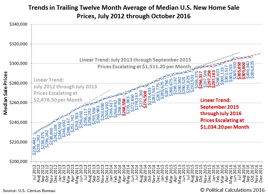 Trends in Trailing Twelve Month Average of U.S. Median New Home Sale Prices, 2012-07 thru 2016-10