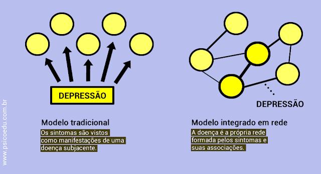 Modelo tradicional de psicopatologia sintomas como manifestação de uma doença e modelo em rede onde a doença são os próprios sintomas