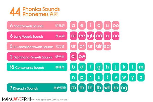 MamaLovePrint - 甚麼是 Phonics ?  [Phonics - Level 1]