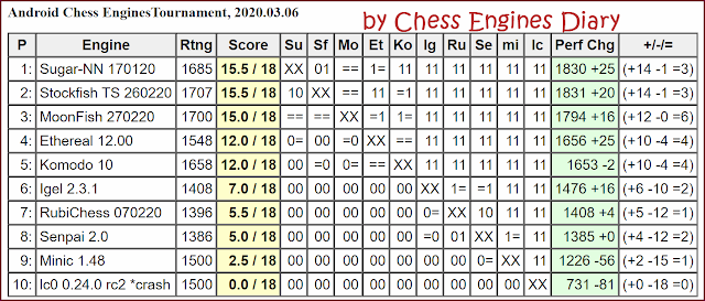 JCER chess engines for Android - Page 2 AndroidChessEngines06032020