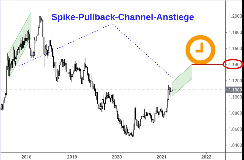 EUR/CHF-Wochenchart mit markierten Spike-Pullback-Channel-Anstiegen